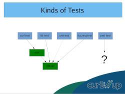 Writing an effective curl test